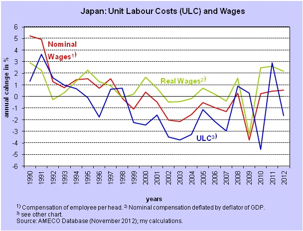 HF - Japan ULC and Wages