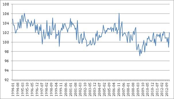 HF - Einzelhandelsumsätze - 1-3-2013