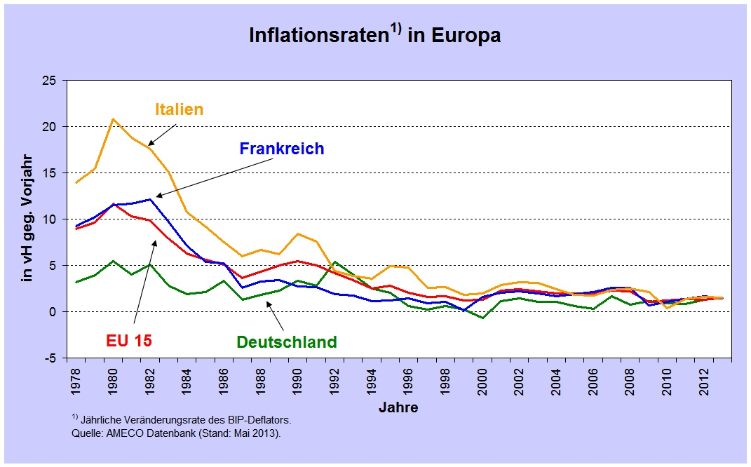 Inflationsraten in Europa ab 1978
