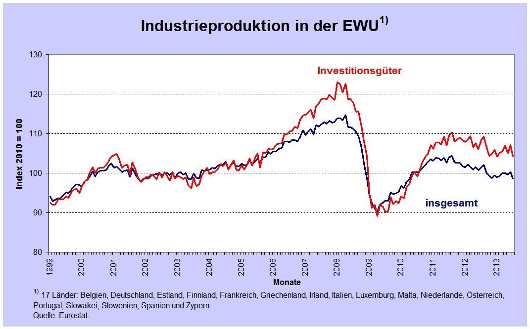 Industrieproduktion EWU