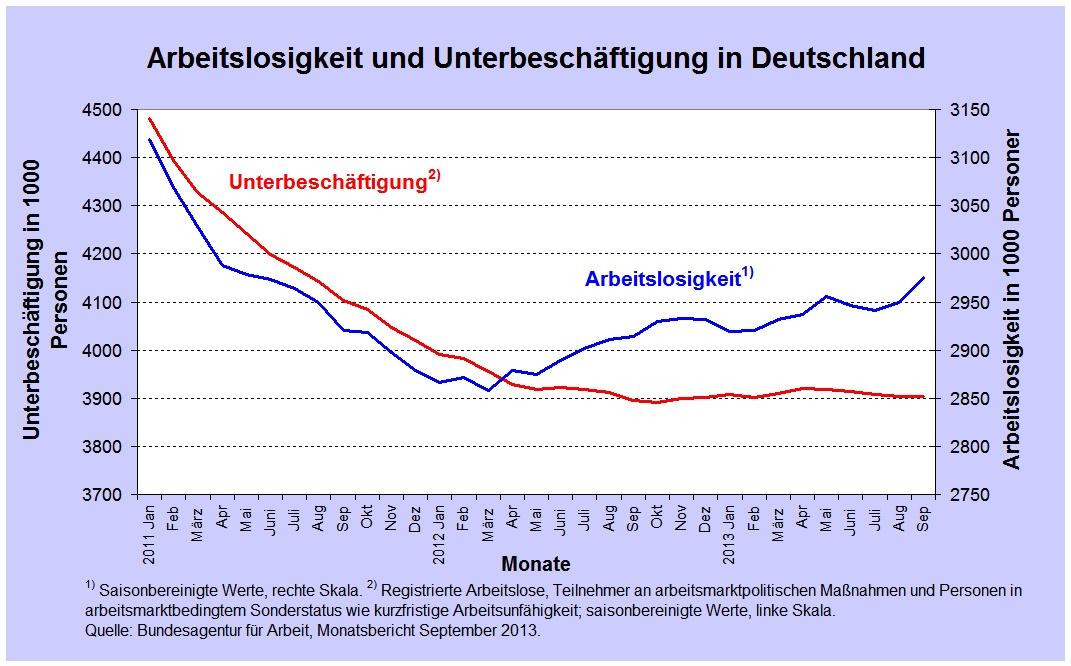 2013_10_01_Arbeitslose Unterbesch monatl