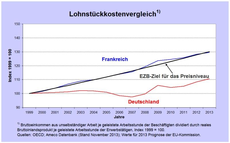 Abb 3 LStKvgl D F und EZB