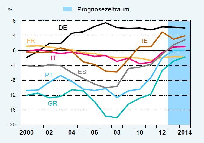 Grafik SVR-Gutachten 2013 Seite 48