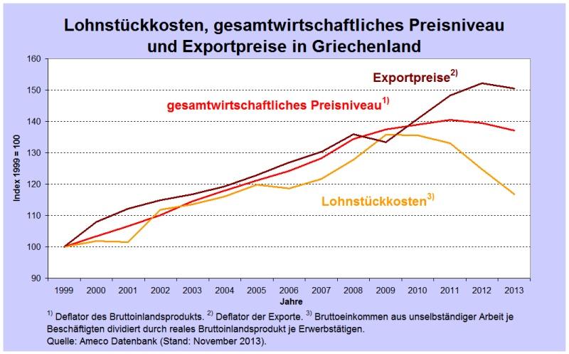 BIP Exppreise Gr
