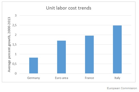 Grafik Krugman Unit Labor Costs 2000-2013