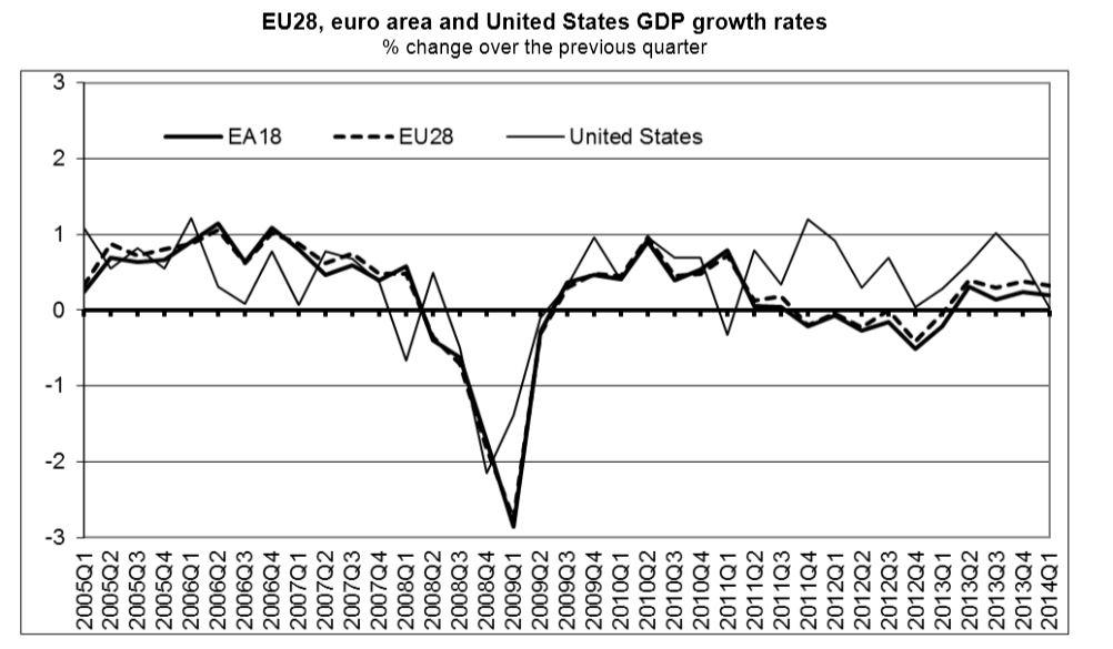BIP Euroraum vj sb