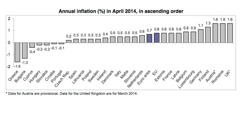 Infl Eurostat