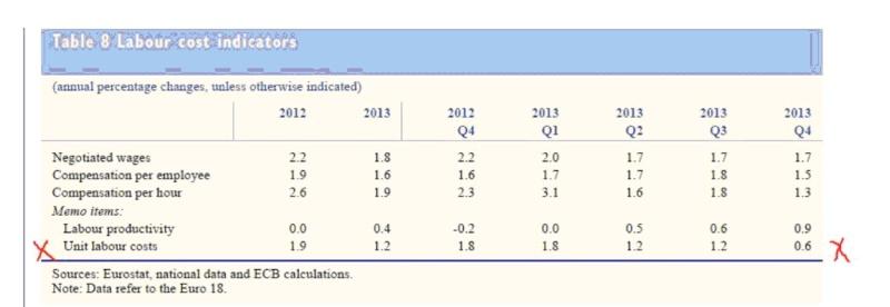 LStK EZB Eurostat