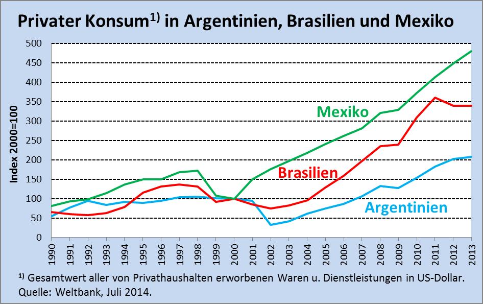 25.07. Lateinamerika Abb. 13