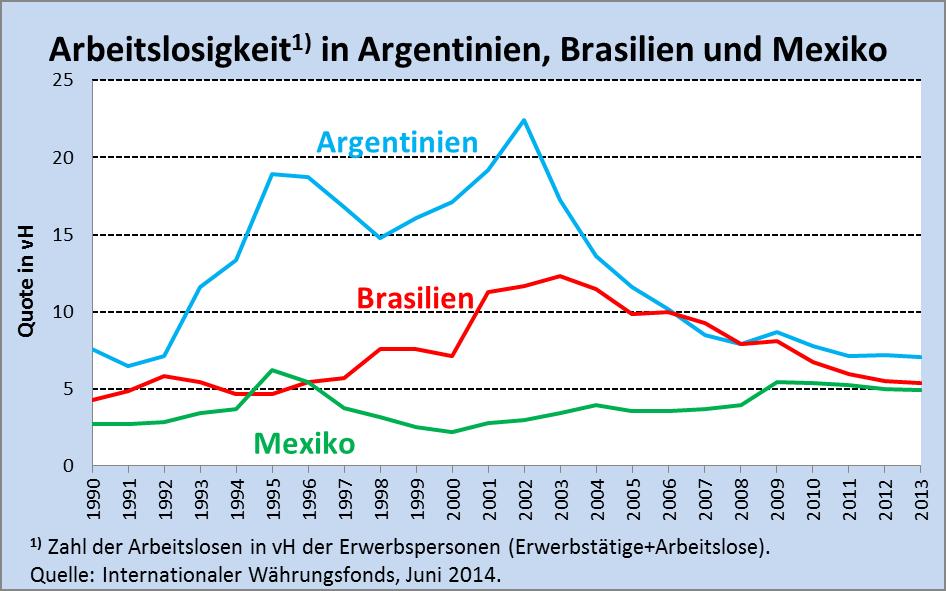 25.07. Lateinamerika Abb. 1