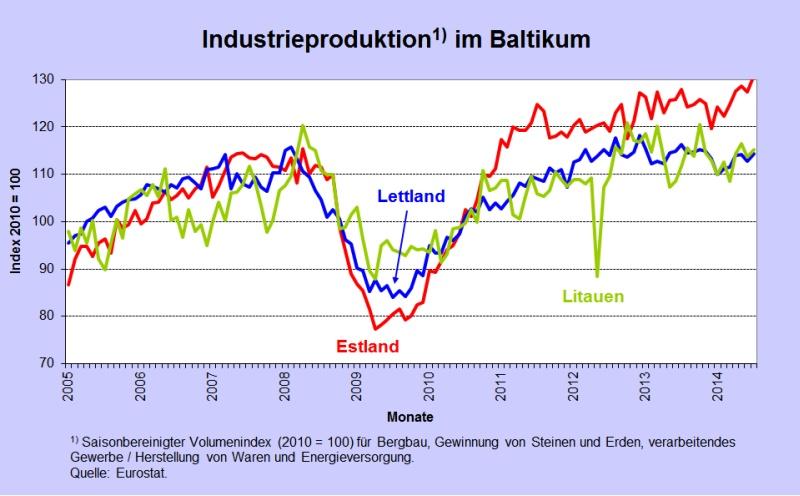 Abb 4 Baltikum