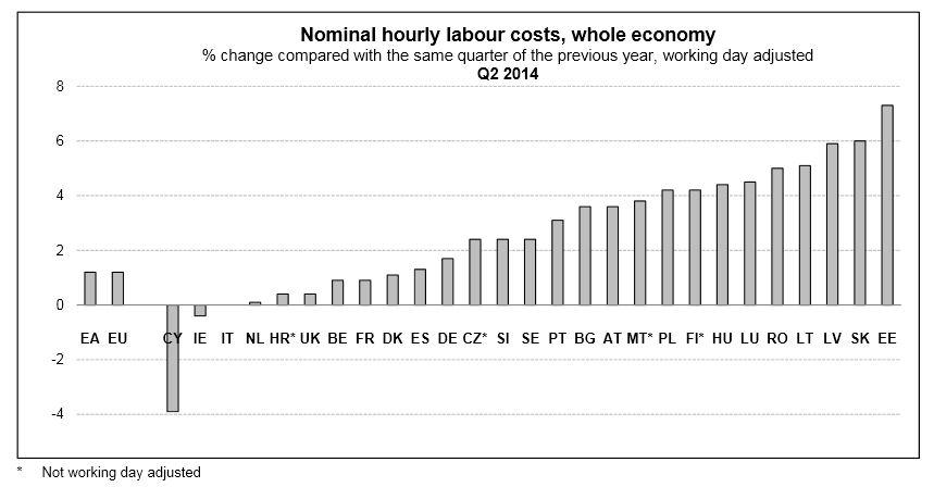 Abb 9 Löhne Eurostat