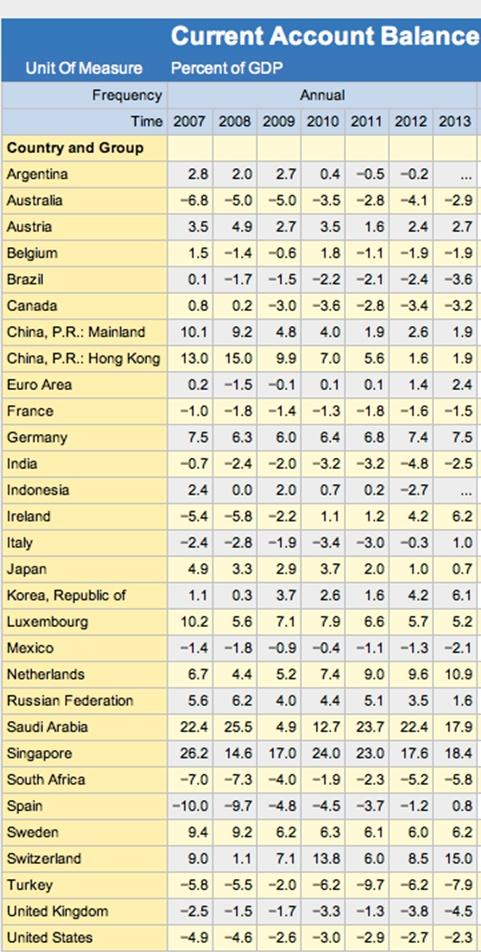 LeiBi-Salden Eurostat neu