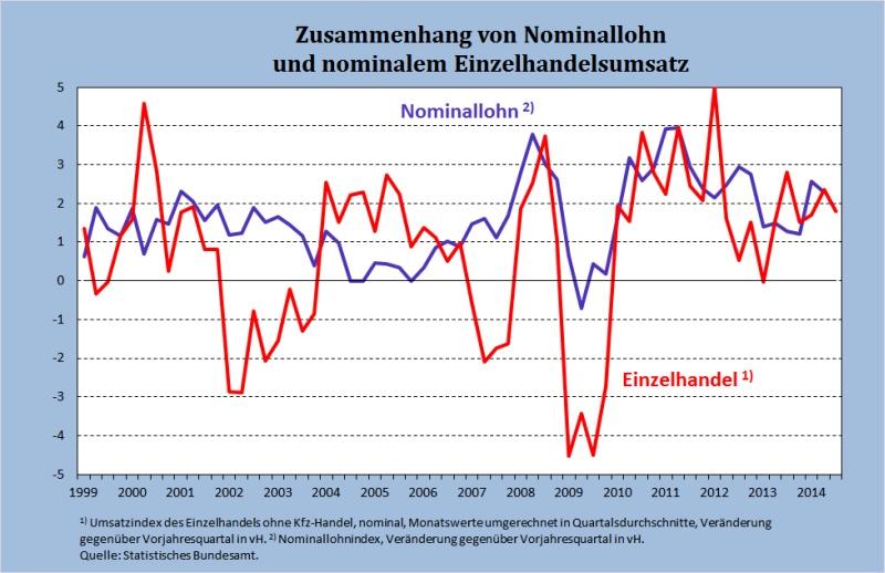 Abb 1 Einzelhandel Lohn nominal