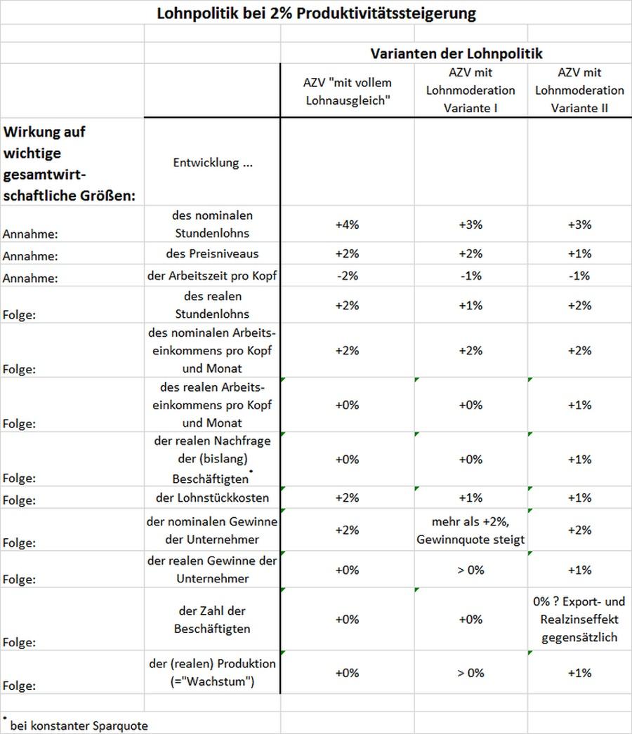 Tabelle Lohnmoderation und AZV