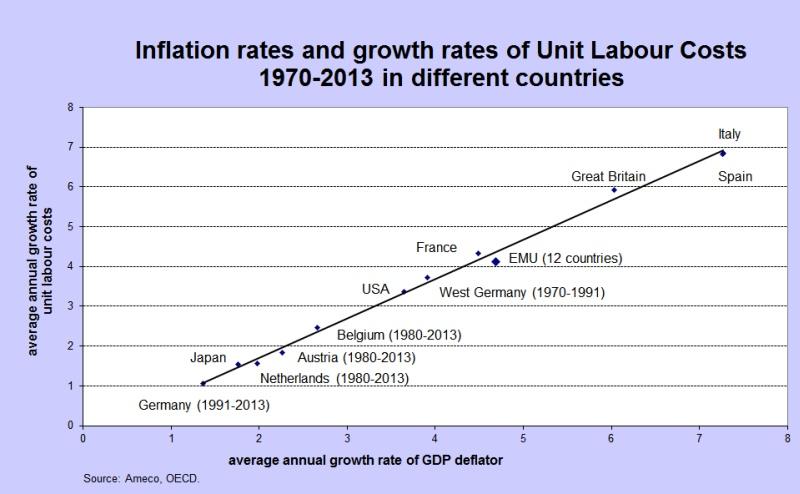 2014_11_04 Abb 1 ULC GDP deflator