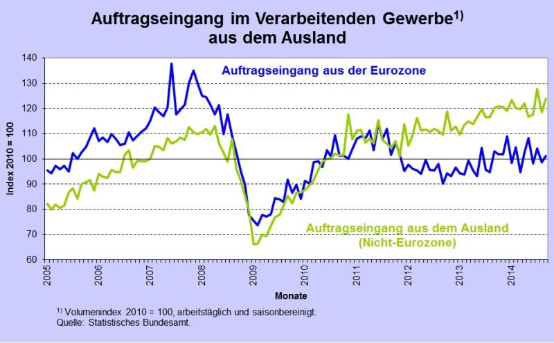 Abb 4 AE Ausl Eurozone Rest