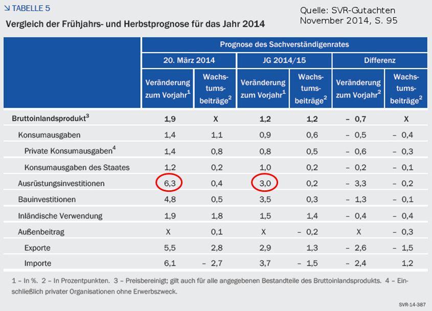 SVR 2014 Tabelle 5_