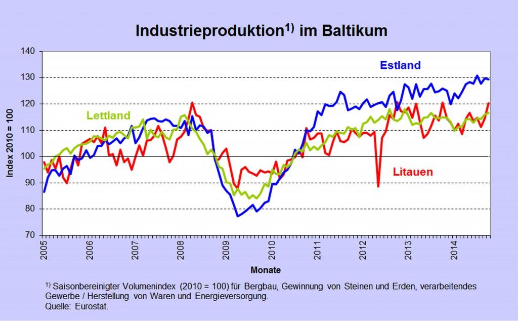 Abb 6 Indprod Baltikum