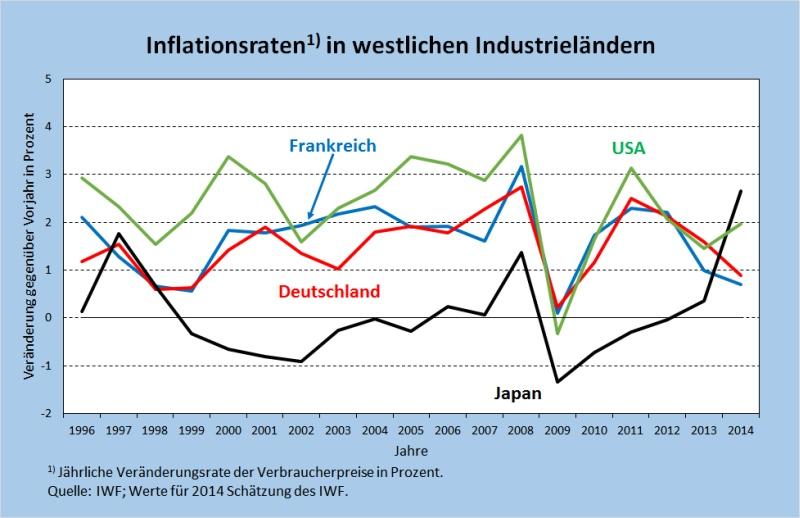 Abb2 Inflation Verbrpreise