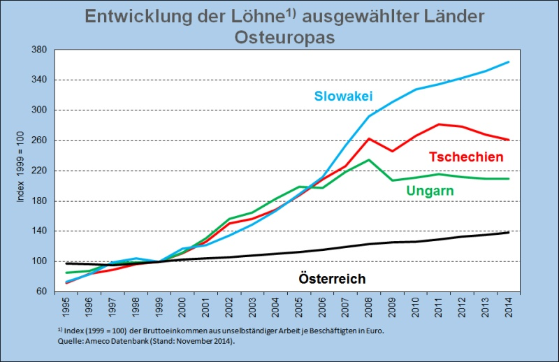 Abb2 Löhne Index