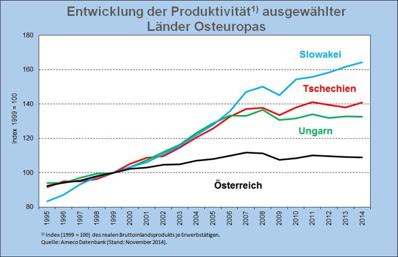 Abb3 Produktivität Index