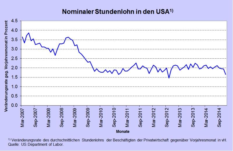Abb 1 Stundenlohnwachstum USA