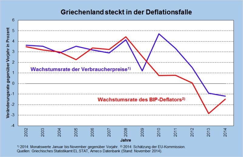 Abb1 Defl BIP CPI Griechenland