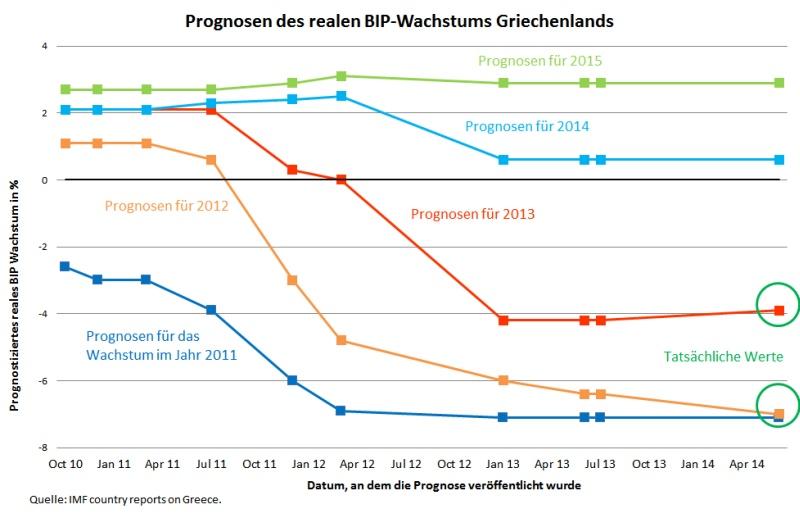 Abb 1 IWF Prognosen