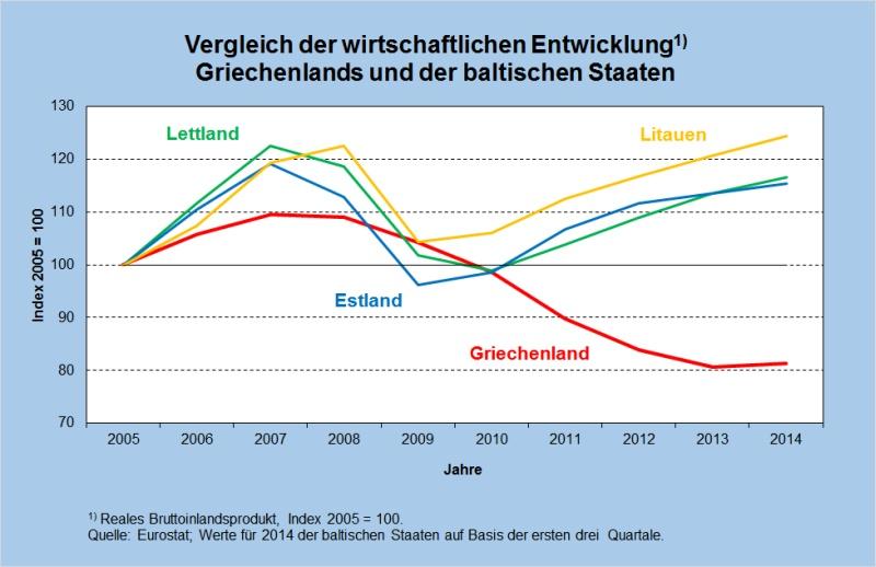 Abb 6 BIP Index