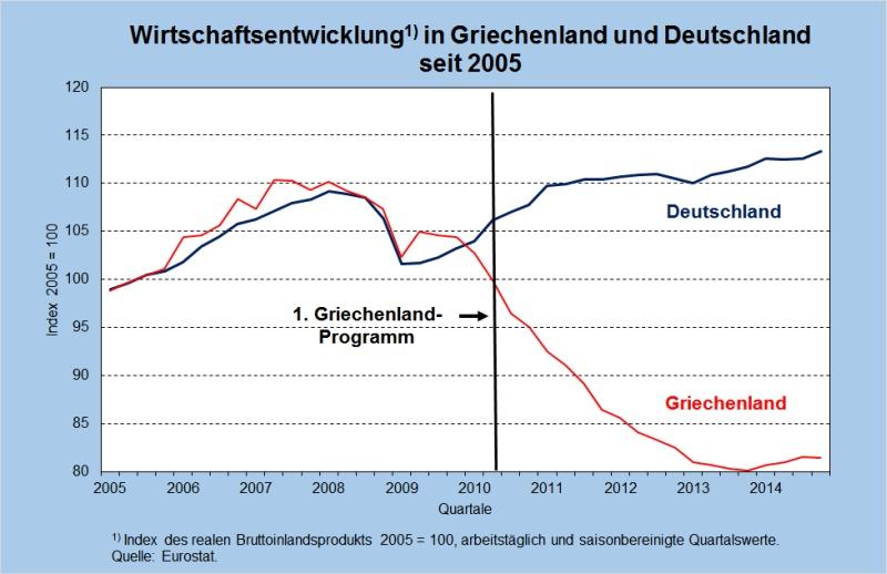 Gesamtnachfrage-Gesamtangebots-Modell { zu einem h oheren Zinssatz.! Die LM-Kurve verl auft mit Sollte die Zentralbank in der Rezession die Zinsen senken? 9.