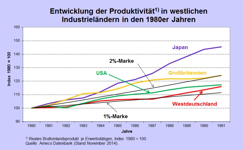 Abb 1 Produktivität 80ff J D USA GB