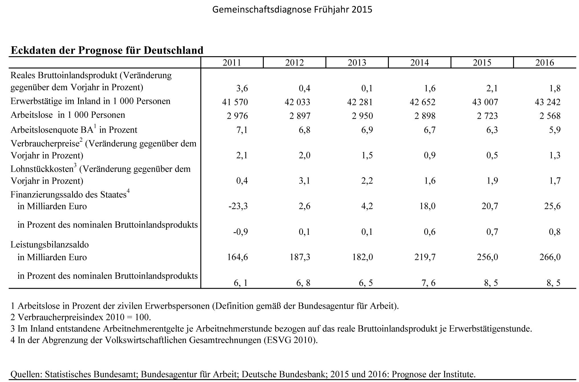 Eckdaten der Prognose fŸr die Bundesrepublik Deutschland