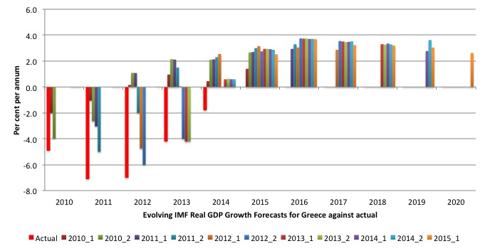 IMF_Evolving_Forecasts_Greek_Real_GDP_Growth