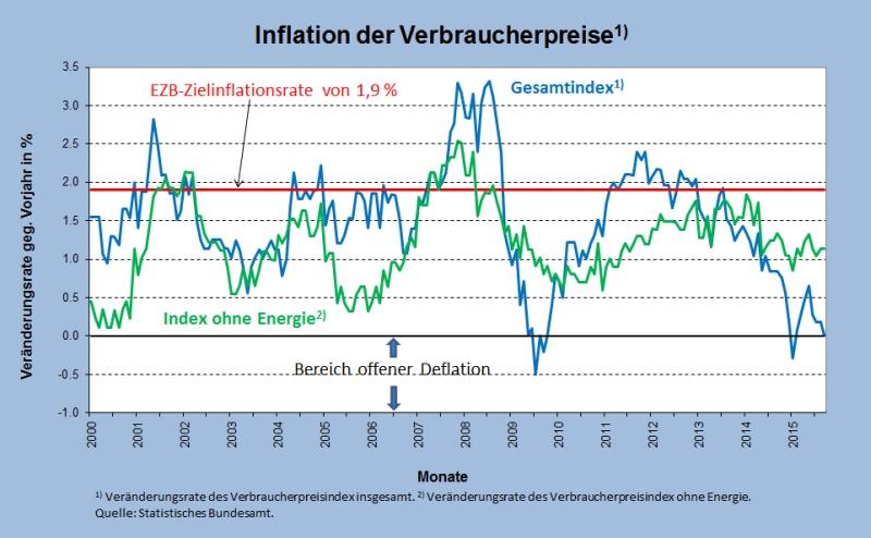 Abb 1 Verbraucherpreise