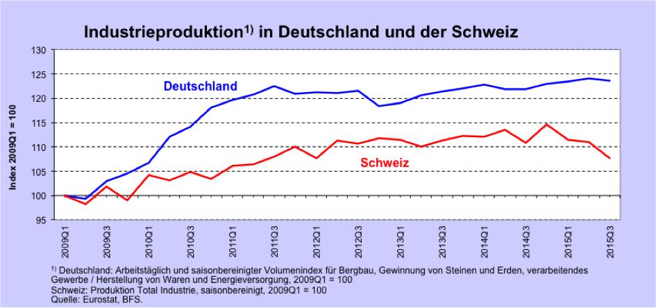 Schweizindustrieprod