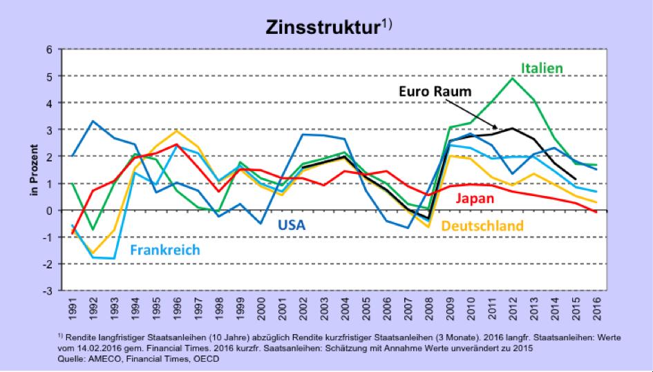 Zinsstruktur3