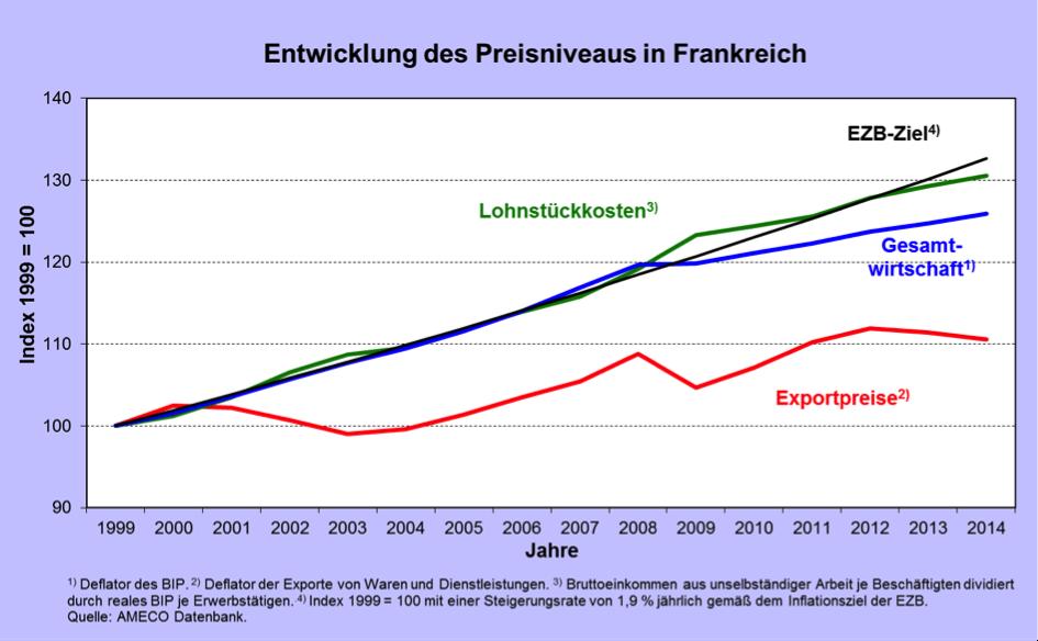 die deflation ist ein meister aus deutschland und die ezb ist sein opfer f hrenbergkreis. Black Bedroom Furniture Sets. Home Design Ideas
