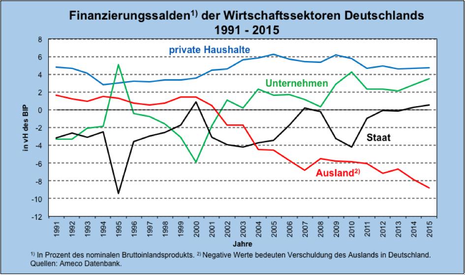 die deflation ist ein meister aus deutschland die ezb ist sein opfer makroskop. Black Bedroom Furniture Sets. Home Design Ideas