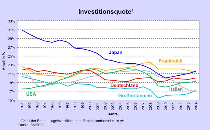Investitionsquote