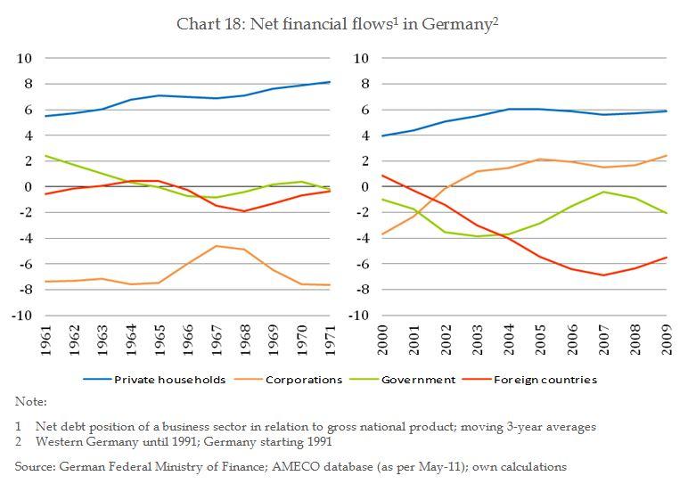 2013_09_11_Net_fincancial_flows_Germany